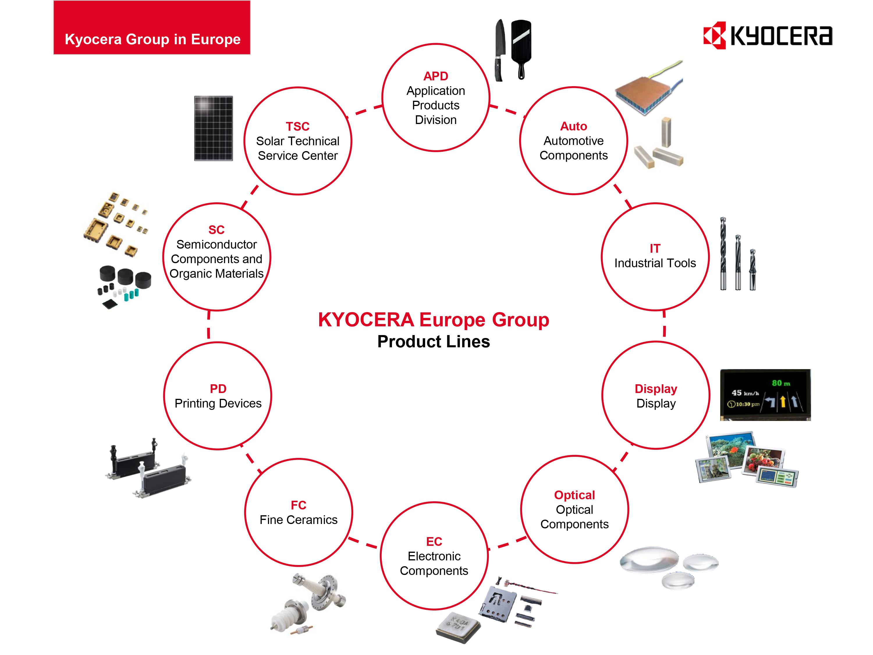 Kyocera_Product lines.jpg